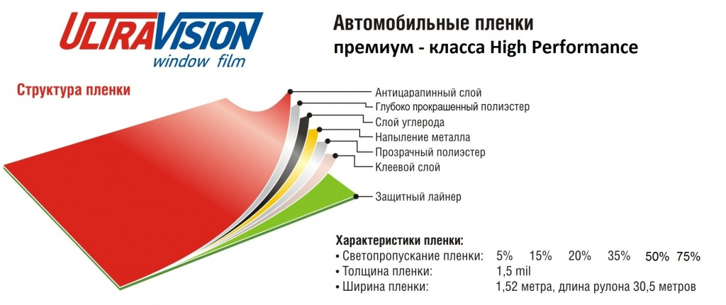 Ultra Vision High Performance