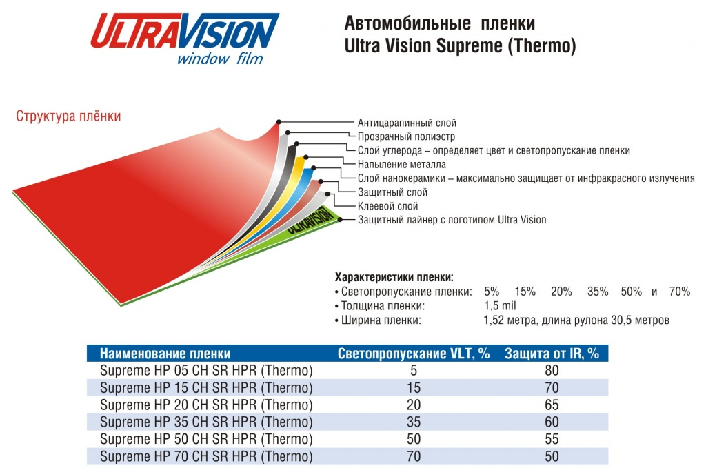 Ultra Vision Supreme (Thermo)